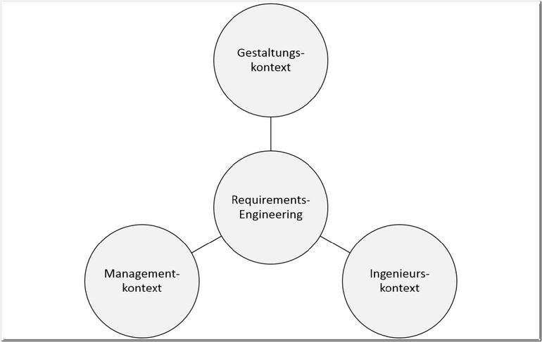 Abbildung 1: Requirements Engineering in den drei Anwendungskontexten